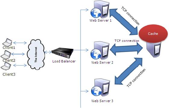 Cache Server چیست و چه کاربردی دارد ؟