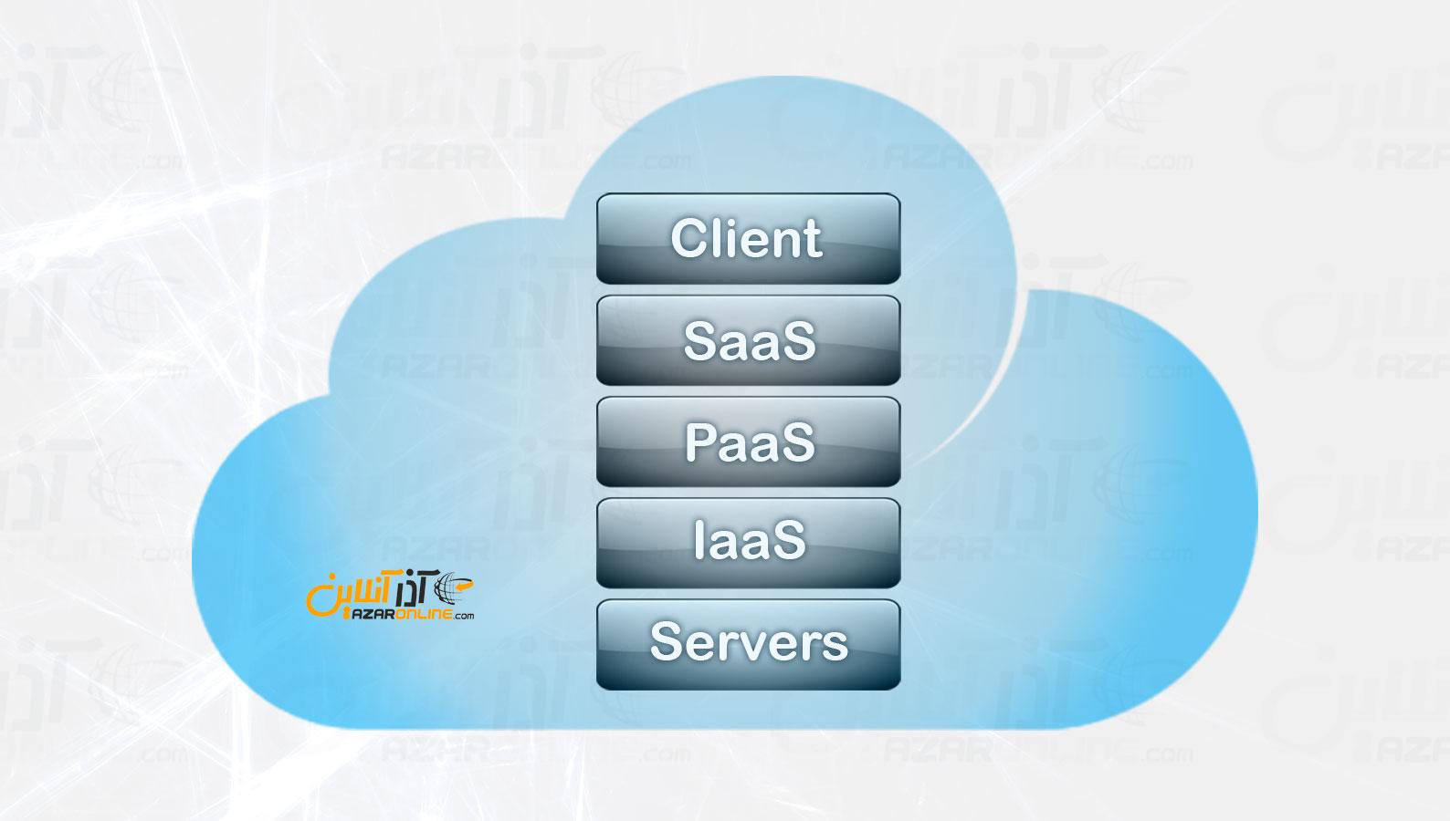 معماری رایانش ابری - 5 لایه اصلی Cloud Computing